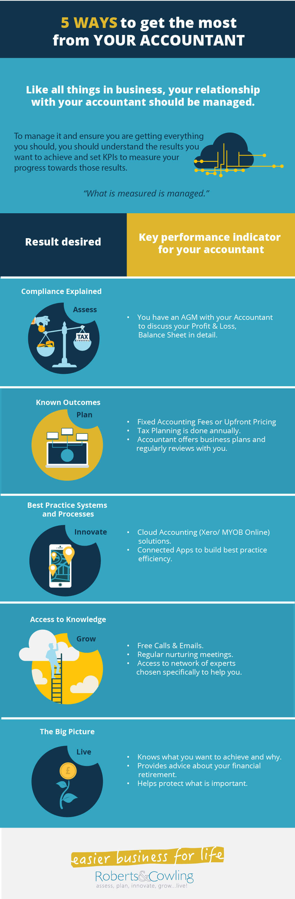 Roberts & Cowling -5 Ways Most From Accountant Infographic